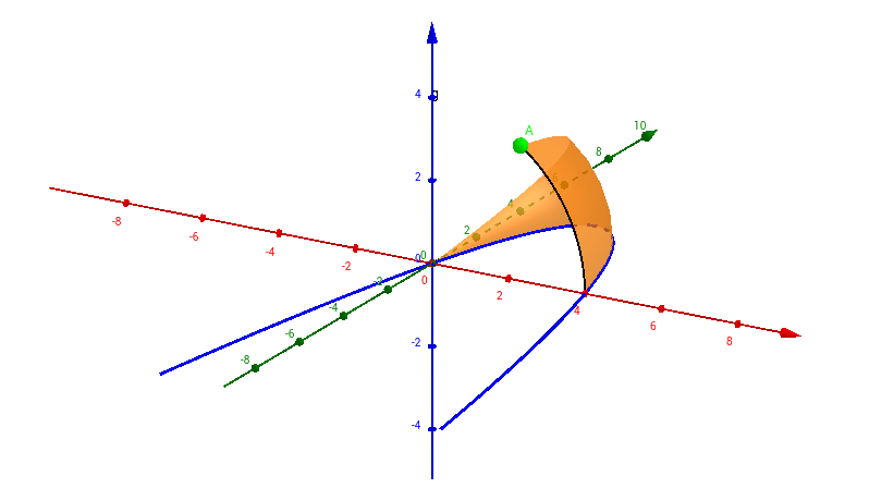 Rotating a Parabola Around the y-axis