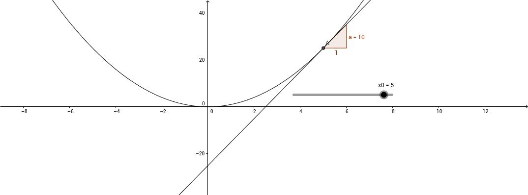 2015 - Tangenthældninger_x^2