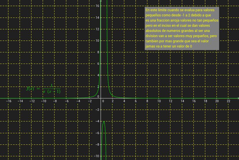 Asintotas Verticales y Horizontales de una funcion