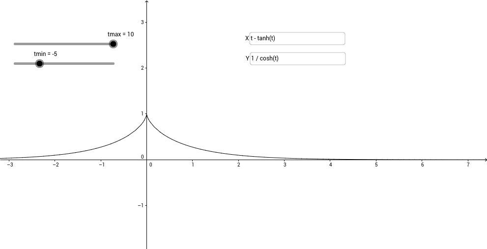 2d parametric curve