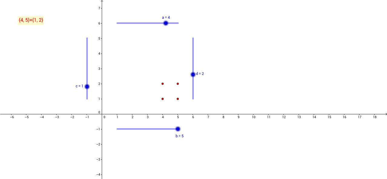 Kartezyen Çarpım Grafik 1