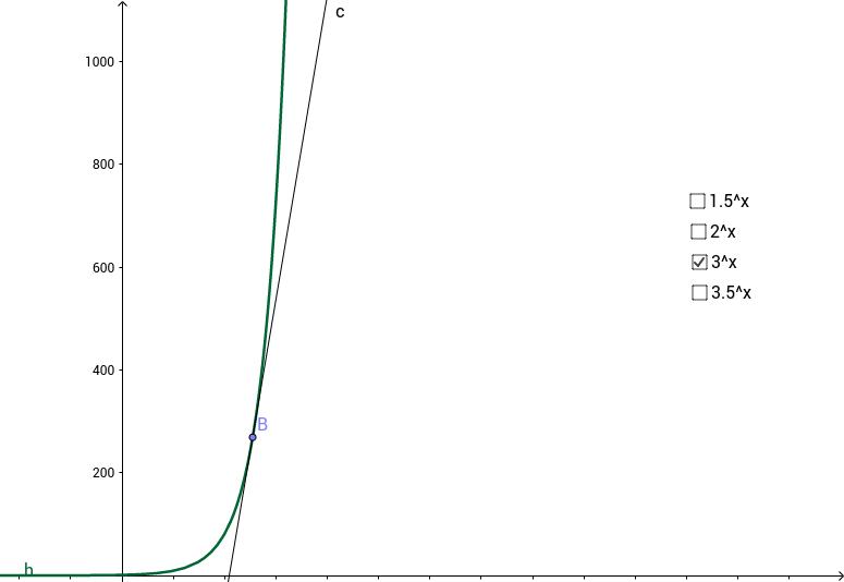 Les taux de variation des logarithms