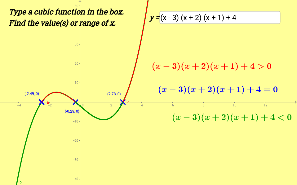 Graphical Method for Cubic Functions