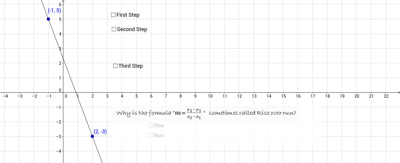 Finding the slope given the graph of a line