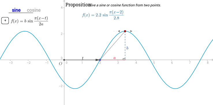 Sine or Cosine from two points