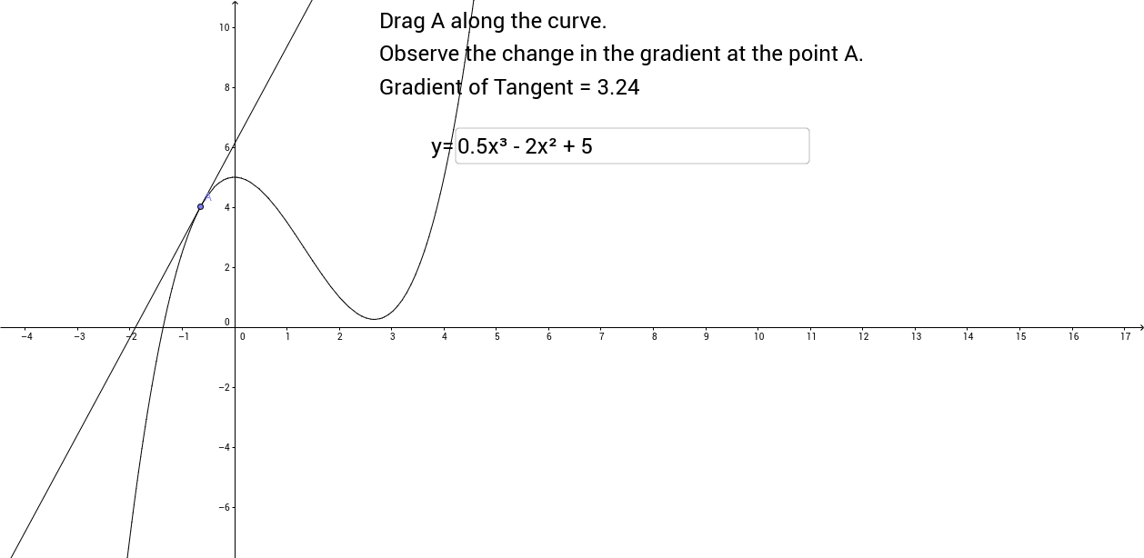 Gradient of Curves