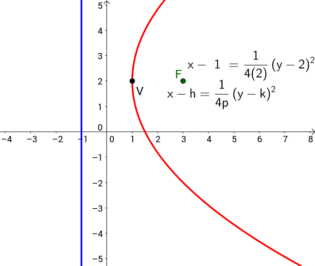 General sideways parabola with equations