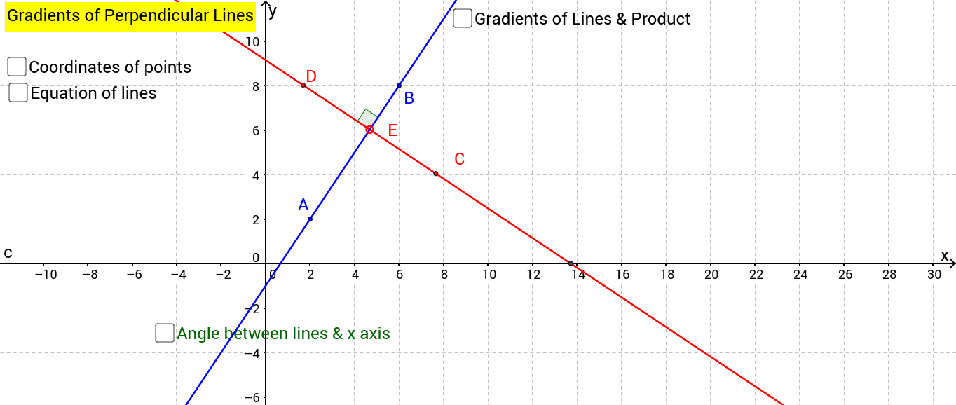 Perpendicular lines and their Gradients