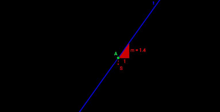 Introduzione alle derivate - La funzione pendenza