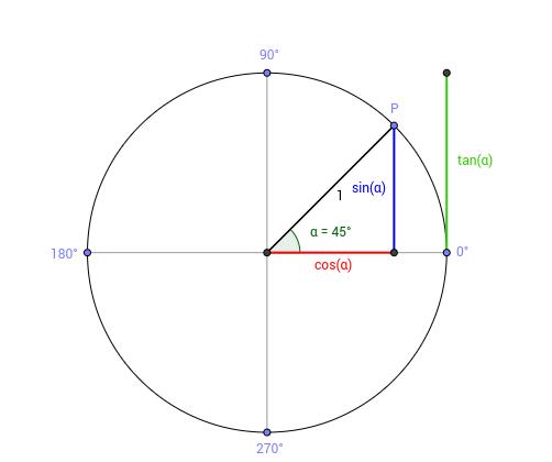 trigonometrische  Funktionen am Einheitskreis