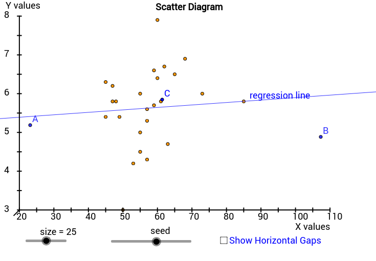 Influential Observations in a Scatter Diagram
