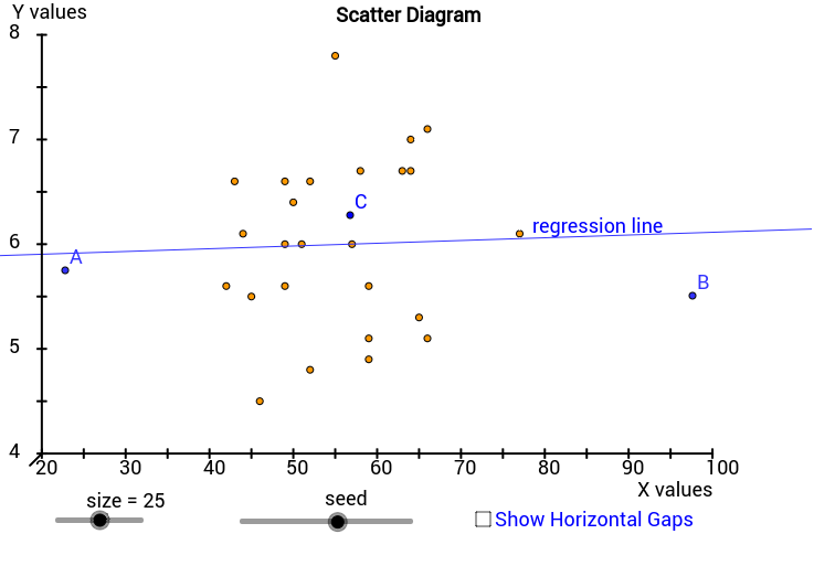 Influential Observations In A Scatter Diagram Geogebra
