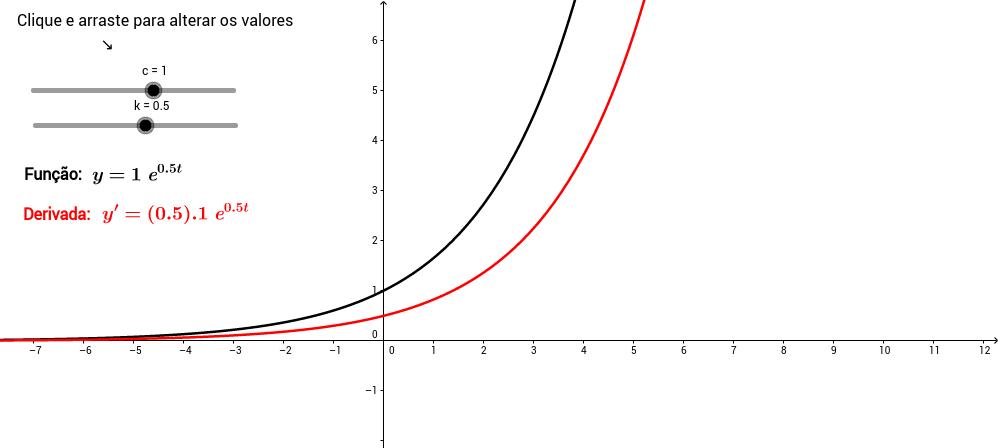 Função exponencial e sua derivada