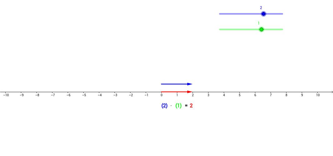 Multiplikation ganzer Zahlen mit dem Pfeilmodell