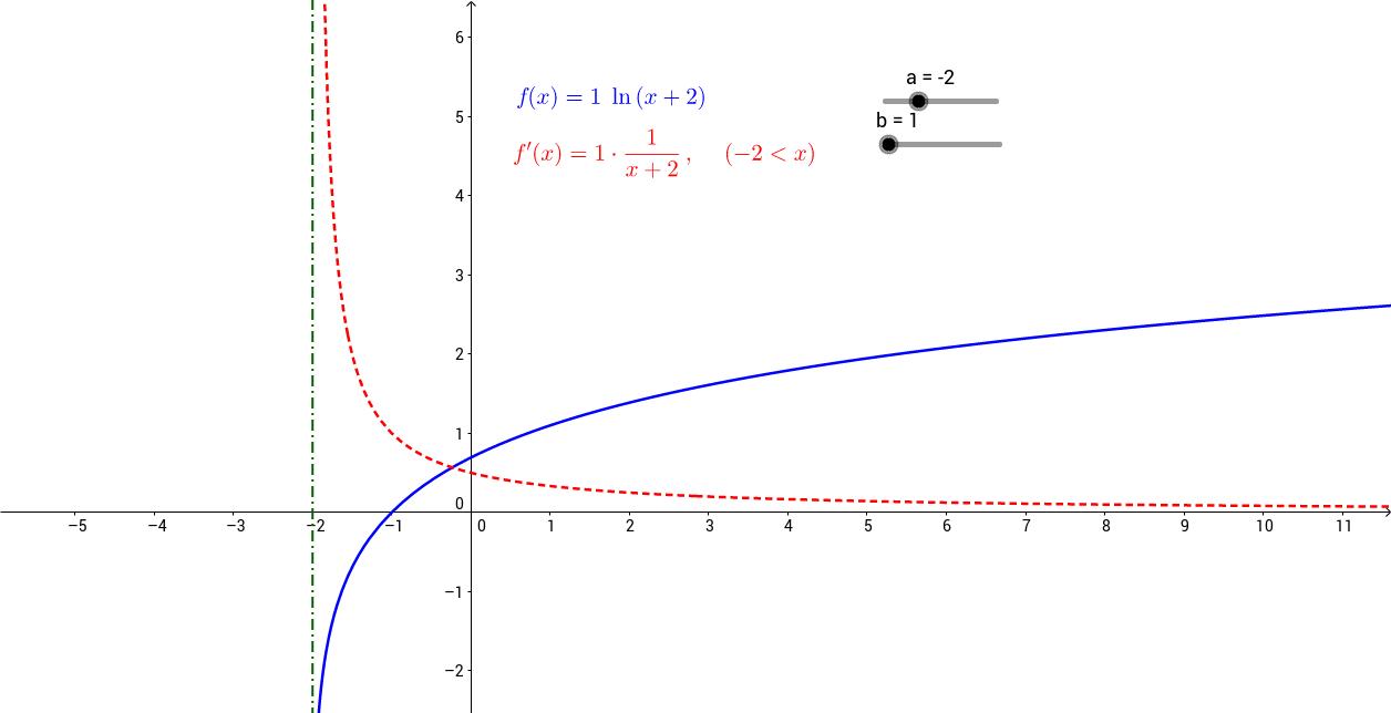 Afgeleide van functie y=ln(x). Inzicht