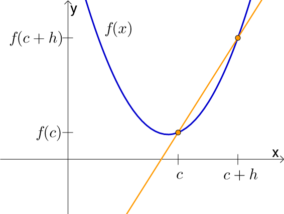 Calculus - Average Rate of Change