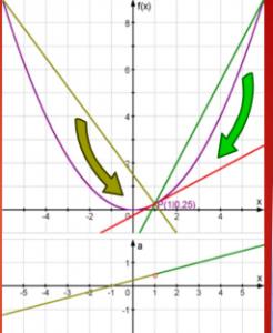 Unterrichtssequenz- Differenzialquotient