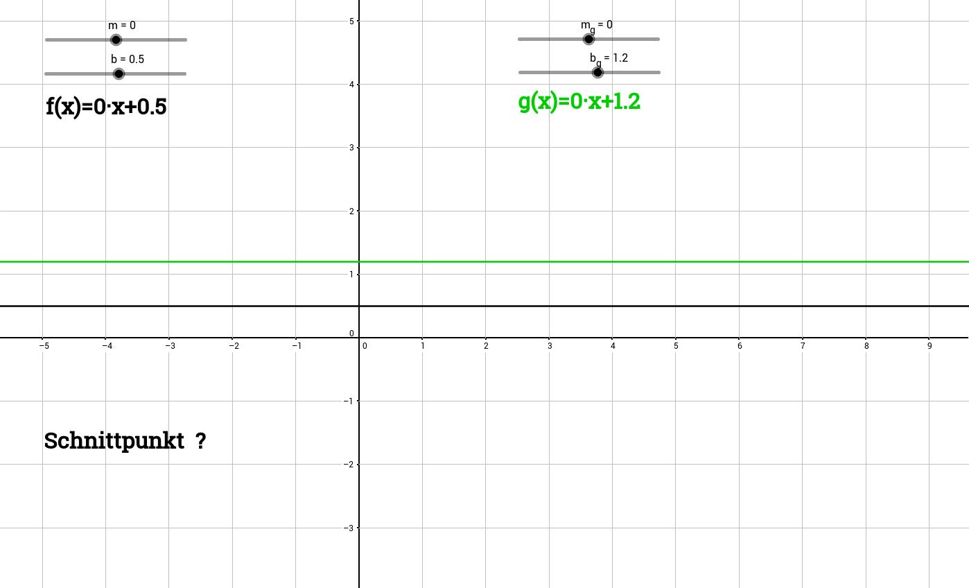 Lineare Funktionen - Schnitt zweier Geraden