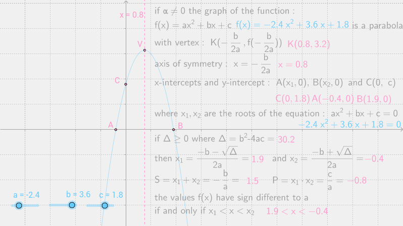 the quadratic function-1