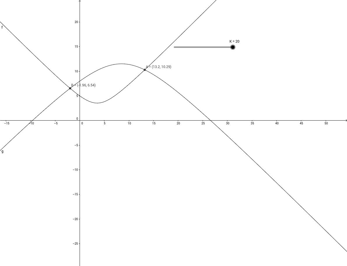 Уравнение с параметром