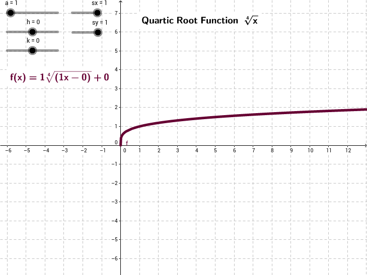 The Quartic Root Function