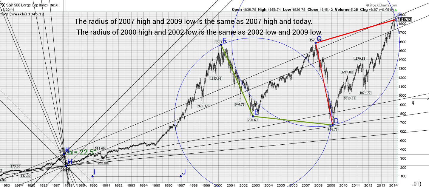 S&P 500 from 1987 pivots through 2014