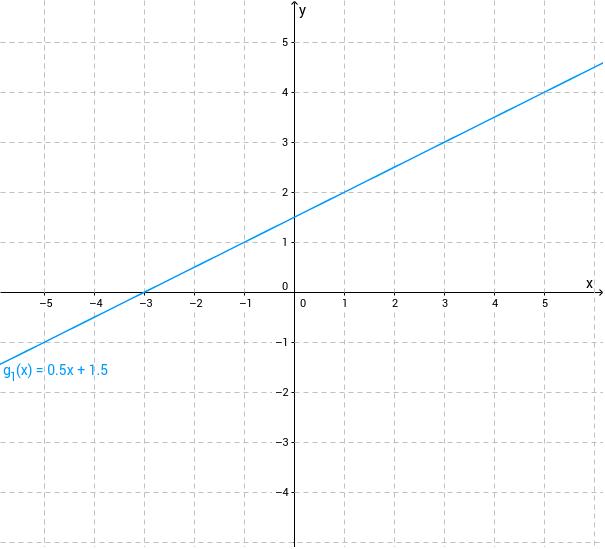 Ermitteln Sie am Graph von g_1 die Ordinate des Schnittpunkts mit der y-Achse.