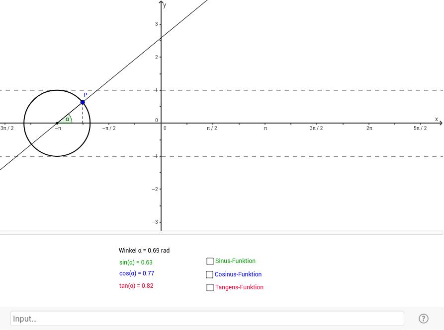 Die trigonometrischen Funktionen - GeoGebra Dynamisches Arbeitsblatt