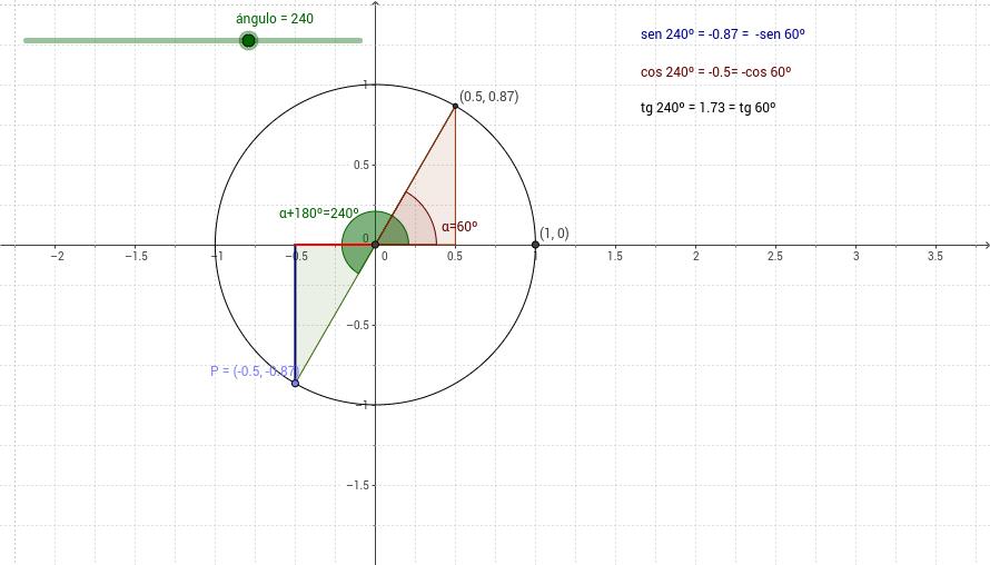 razones trigonometricas de angulos que difieren en 180
