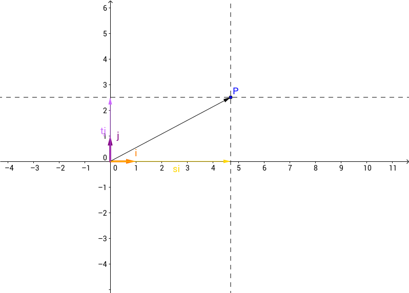 Cualquier vector es CI de los vectores canónicos del plano