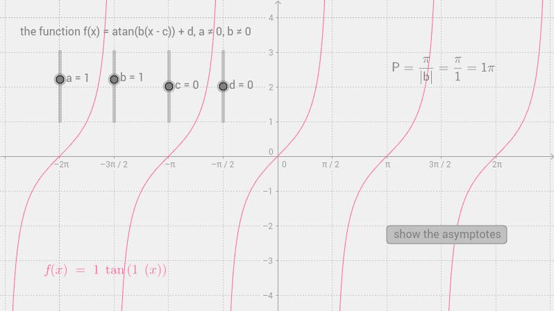 f(x)=atan(b(x-c))+d