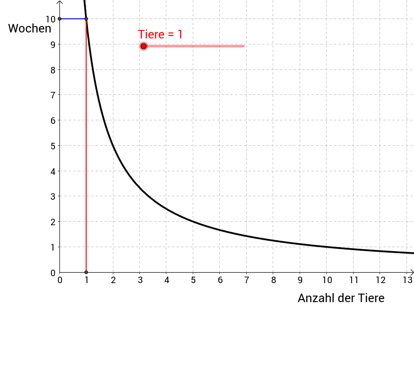 Indirekte Proportionalität - Funktion