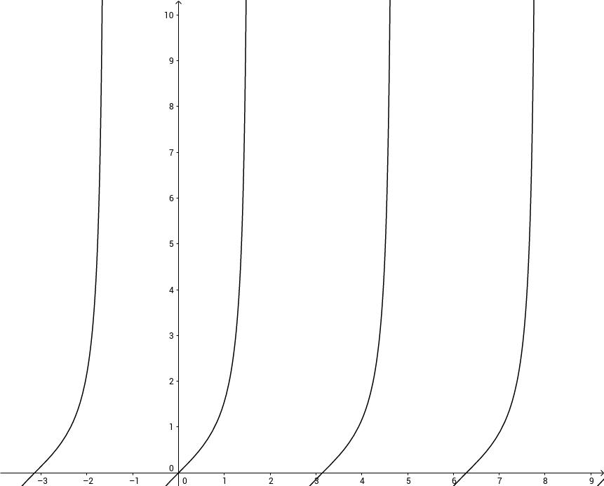 f(x) = tanx