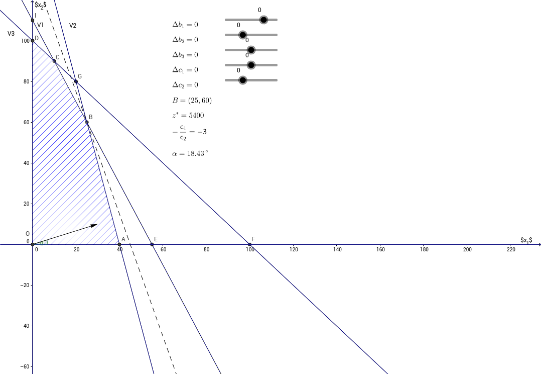 Programmazione linare: analisi di stabilità (sensitività)