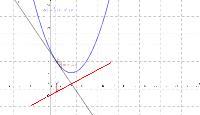 Graphische Erzeugung der 1.Ableitung
