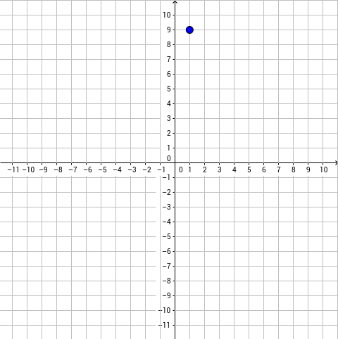 Graphing Points in the Coordinate Plane