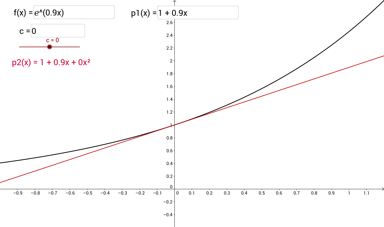 Approximating a Function with a Degree 2 Polynomial