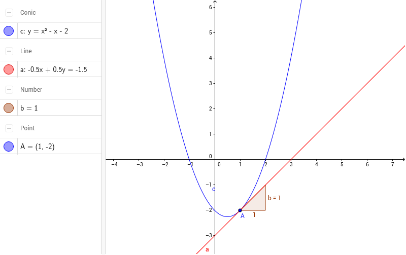 how to find the gradient of a tangent