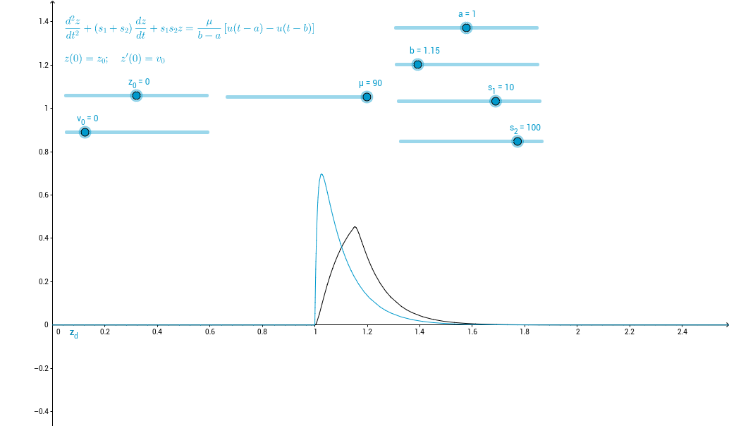 Dirac delta and limiting heaviside functions.