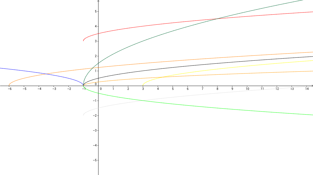 Función Multiplicación