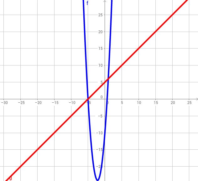 CCGPS AG 5.7.2 Example 3