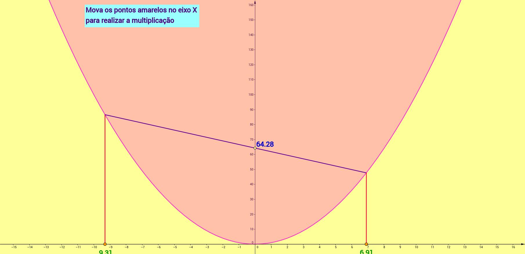 Multiplicação parabólica