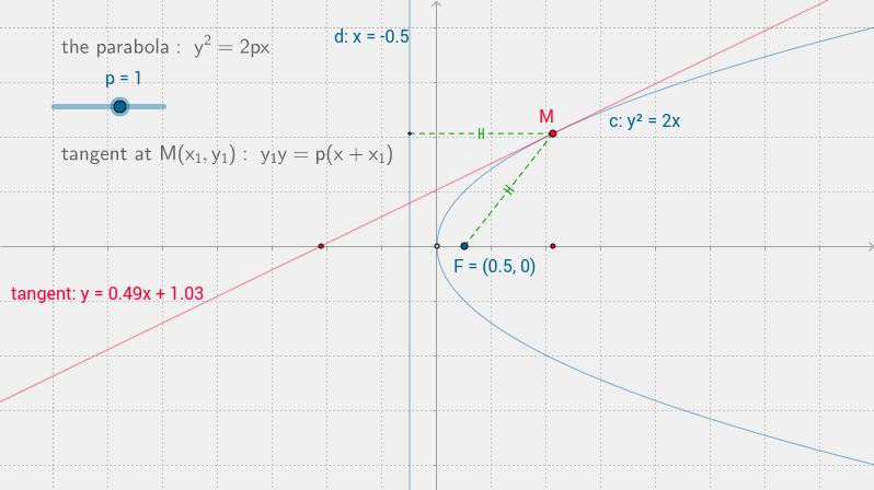 a parabola (equation)