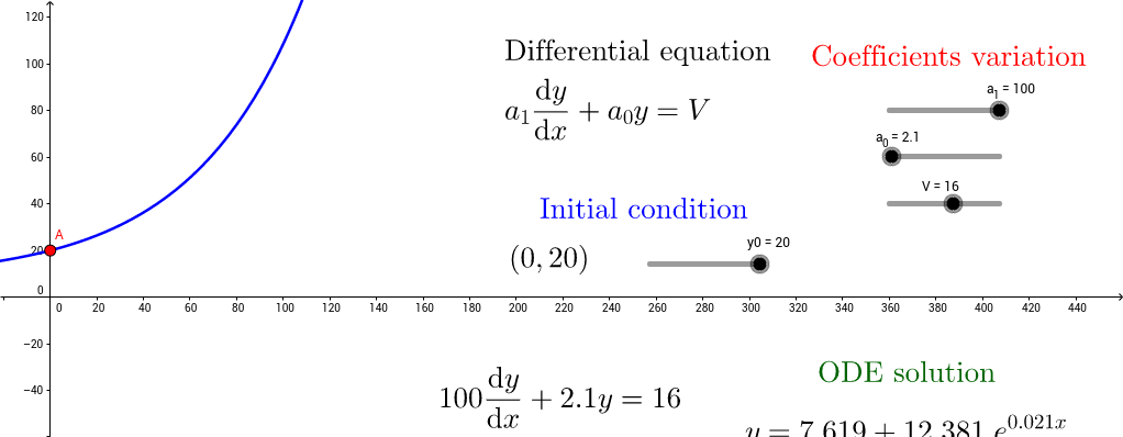 IVP of a First order ODE with Constant coefficients