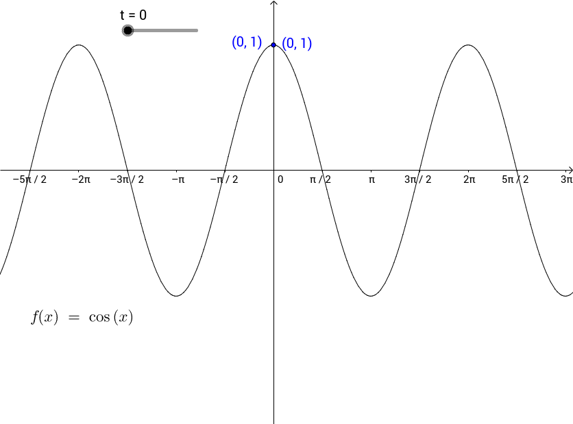 Symmetry of the Graph of y = cos(t)