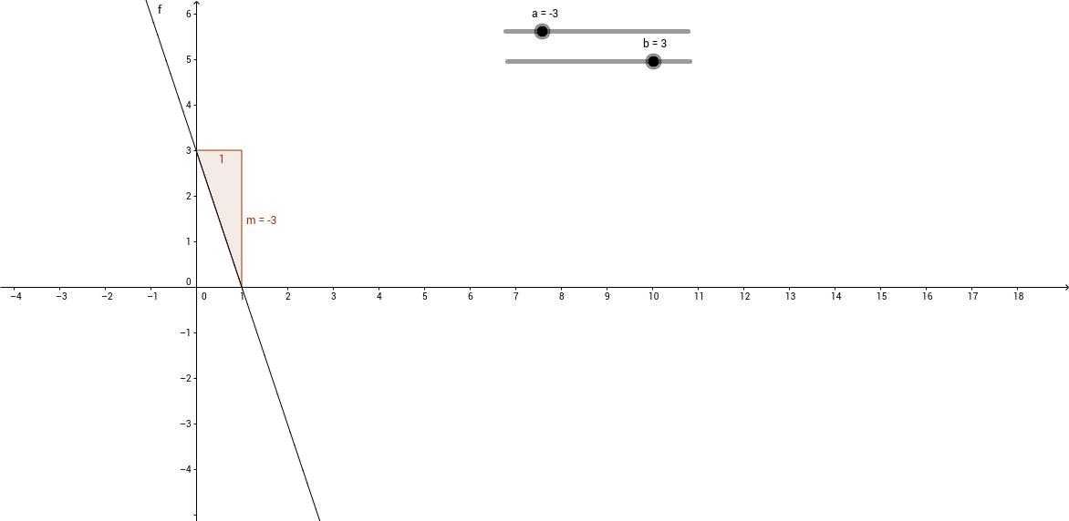 lineare Funktion mit Steigungsdreieck
