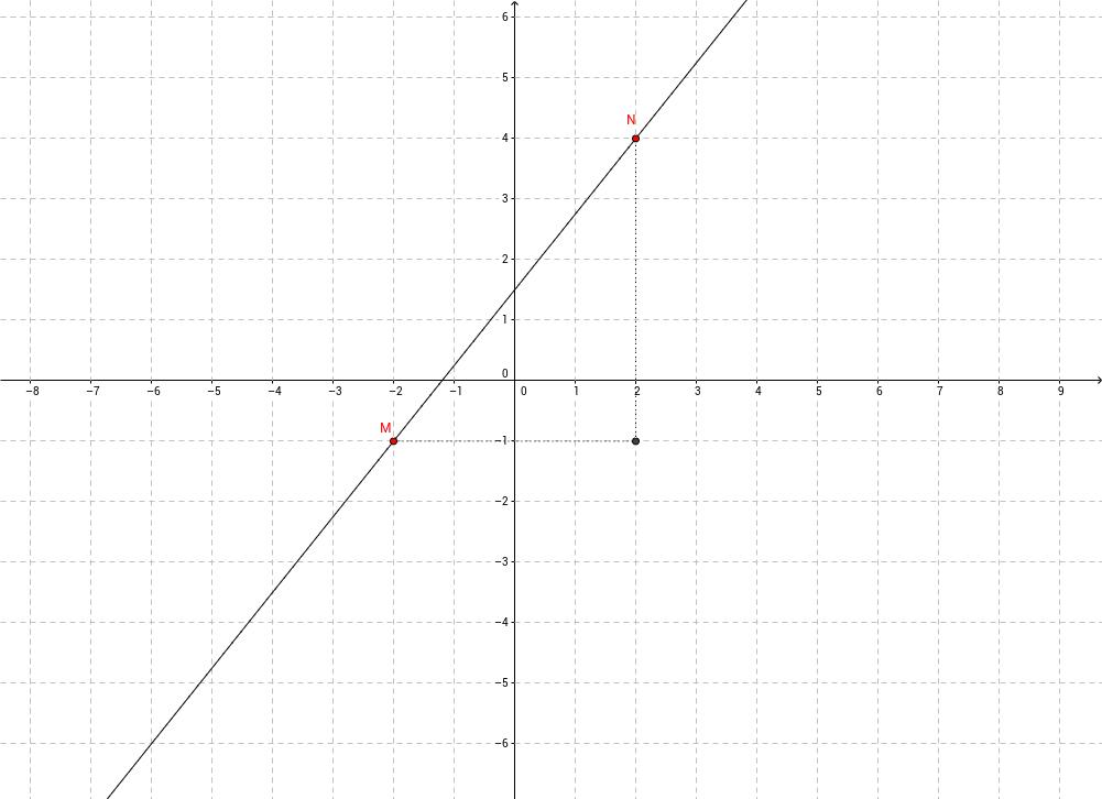 funzione lineare affine
