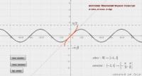 Inverzne trigonometrijske funkcije
