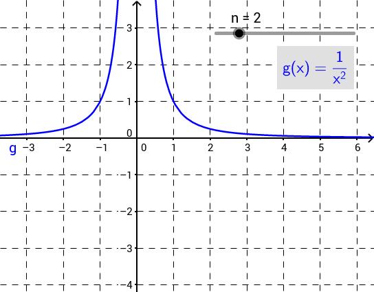 Potenzfunktionen (Grad und Symmetrie, negativer Exponent)
