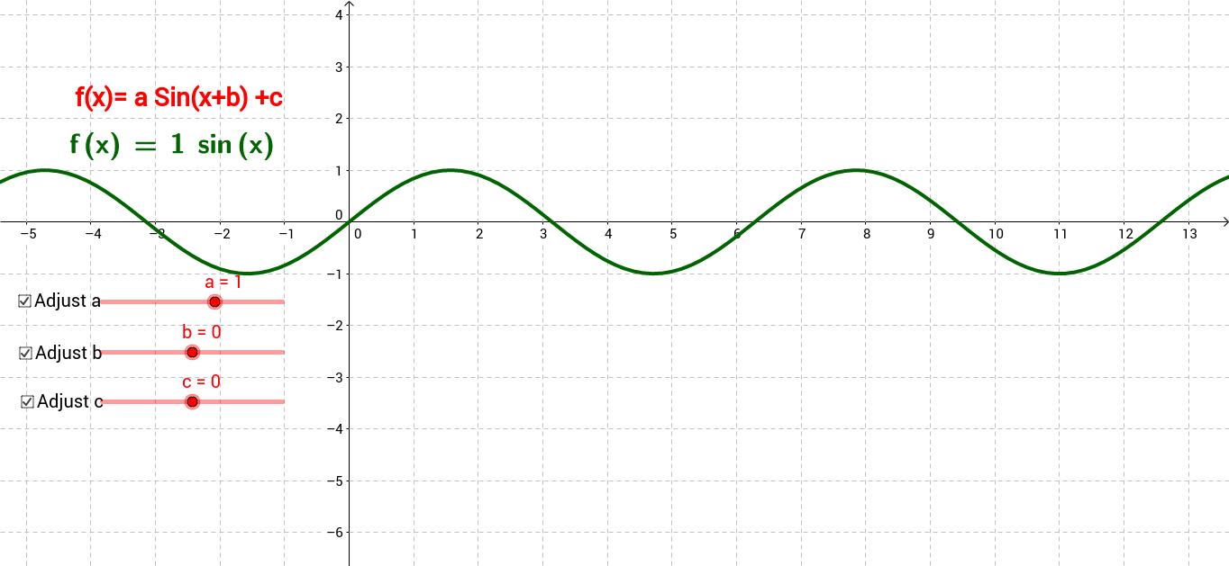 Shifting and Scaling Trigonometric functions